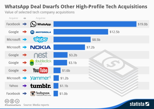 WhatsApp Deal Dwarfs Other High-Profile Tech Acquisitions