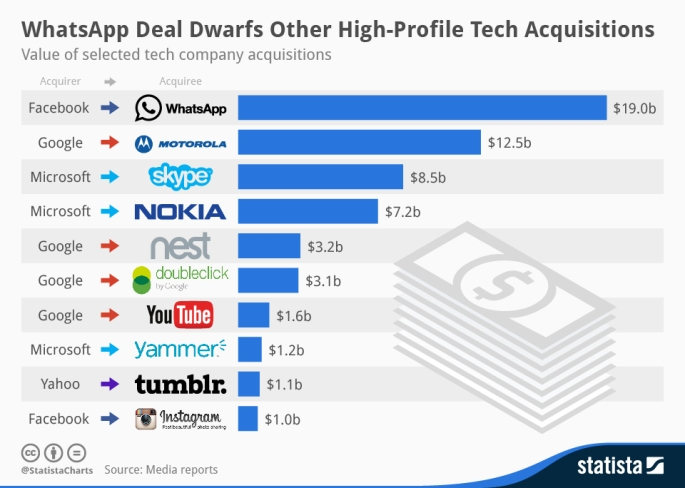 WhatsApp Deal Dwarfs Other High-Profile Tech Acquisitions