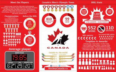 Hockey Canada Infographic