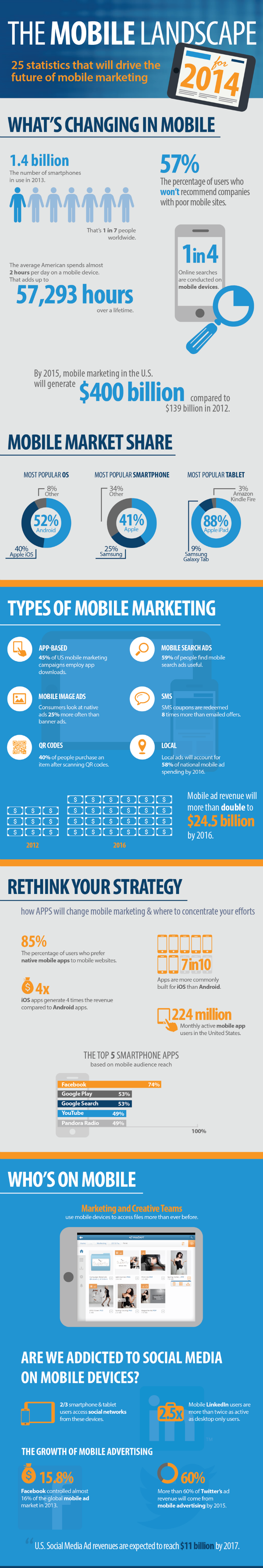 Mobile Marketing Poised to Make an Impact in 2014 [INFOGRAPHIC]