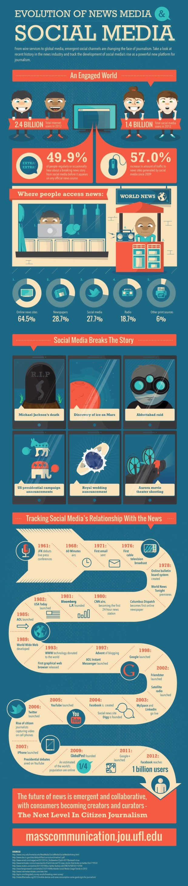 Social Media and Online News