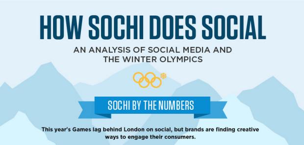 Social Media in Sochi