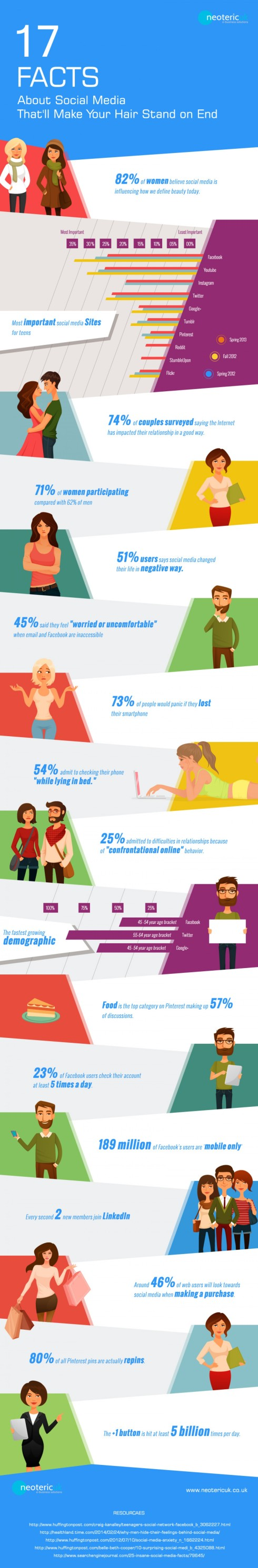 17 Social Media Facts you won't Believe
