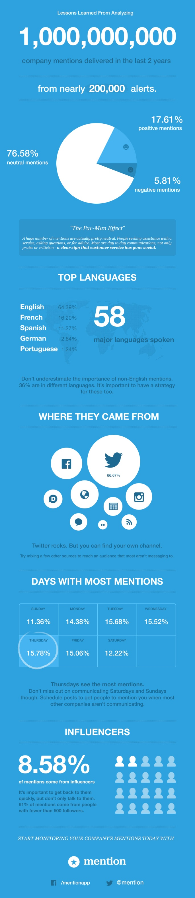 Key Online Marketing Insights from Analyzing 1 Billion Company Mentions [INFOGRAPHIC]