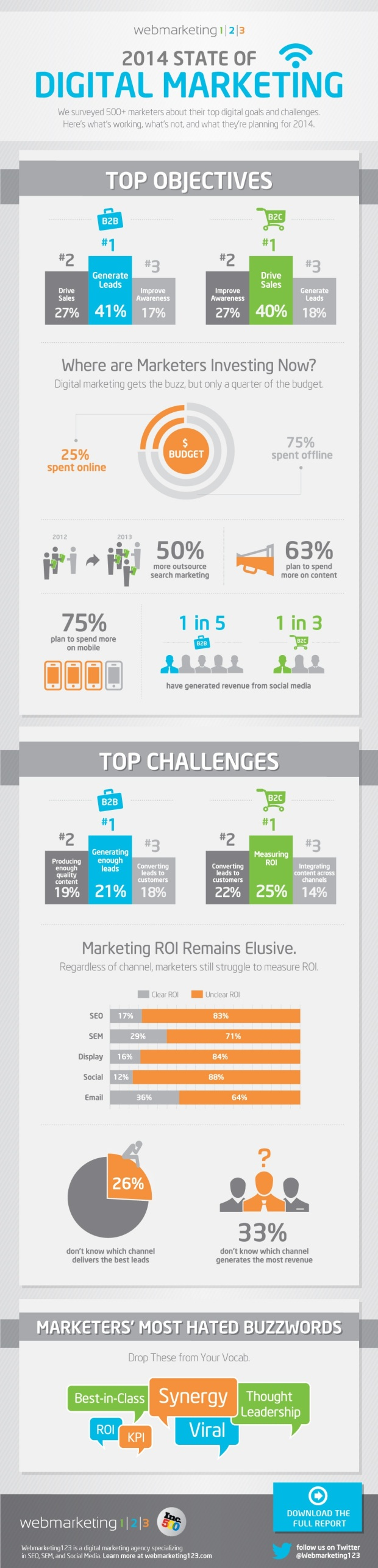 2014 State of Digital Marketing [INFOGRAPHIC]