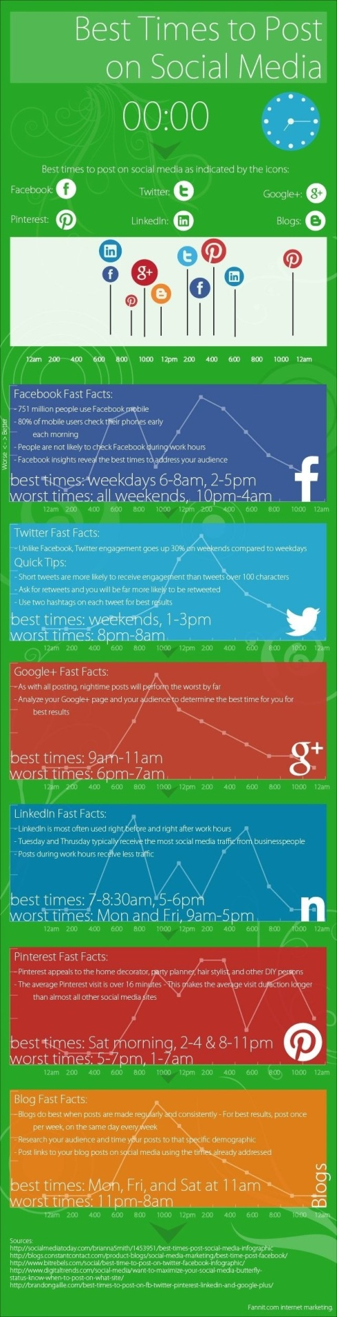 Best Time to Post on Social Media Networks [INFOGRAPHIC]