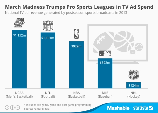 March Madness TV Spend Compared to Other Pro Sports Leagues