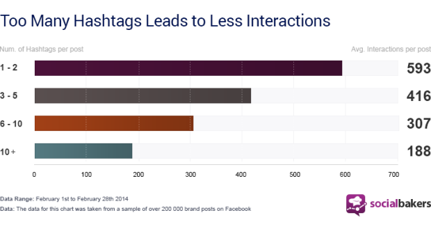 Going Hashtag Crazy on Facebook can Hurt Your Brand's Social Media Presence