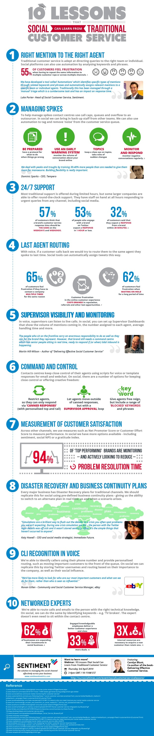 10 Important Social Media Lessons for Improved Customer Service Management [INFOGRAPHIC]