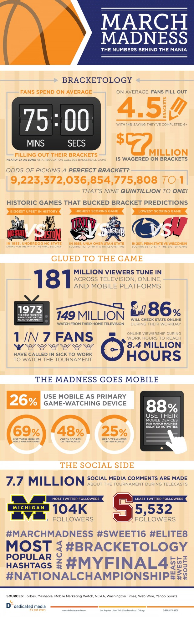 The Numbers Behind March Madness [INFOGRAPHIC]