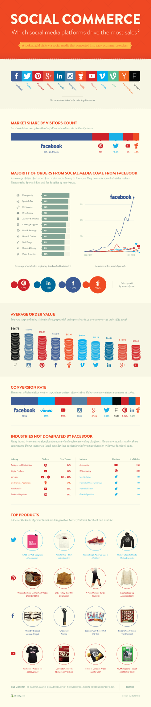 The Most Effective Social Media Platforms for Social Commerce [INFOGRAPHIC]