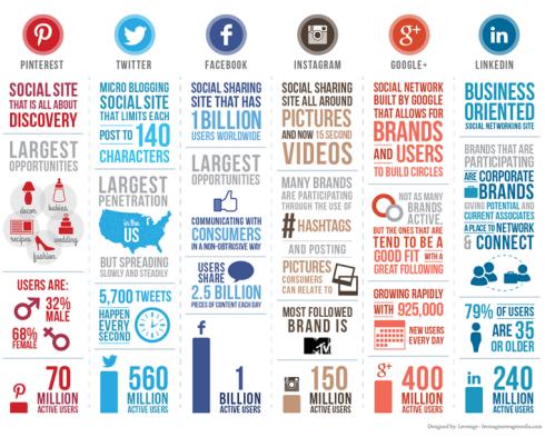 A Comparison of the Six Major Social Media Platforms