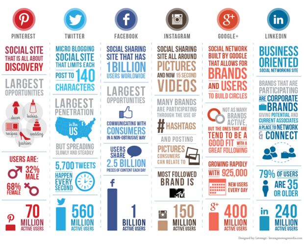 A Comparison of the Six Major Social Media Platforms