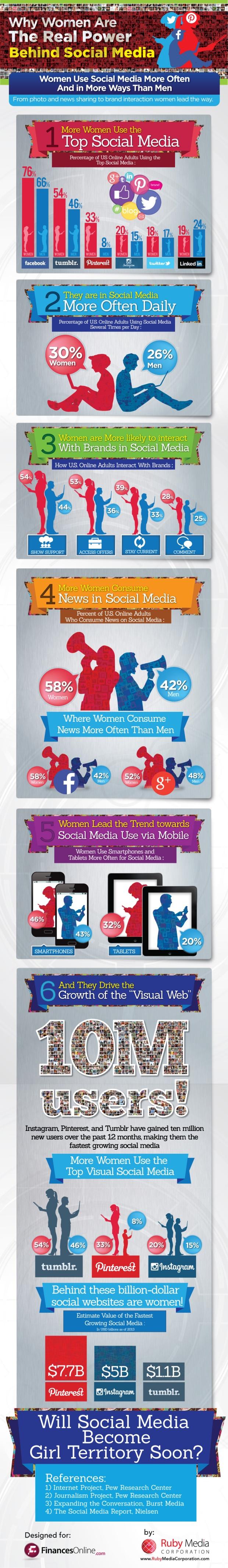 Men or Women: Who Dominates the Social Media Environment?