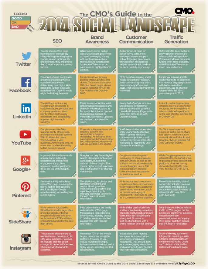 A Handy Social Media Guide for Marketing Professional