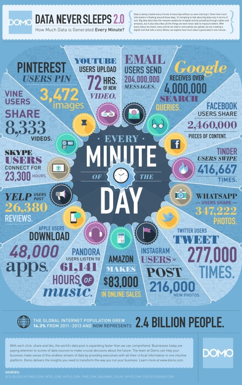 Typical Internet Usage in Sixty Seconds