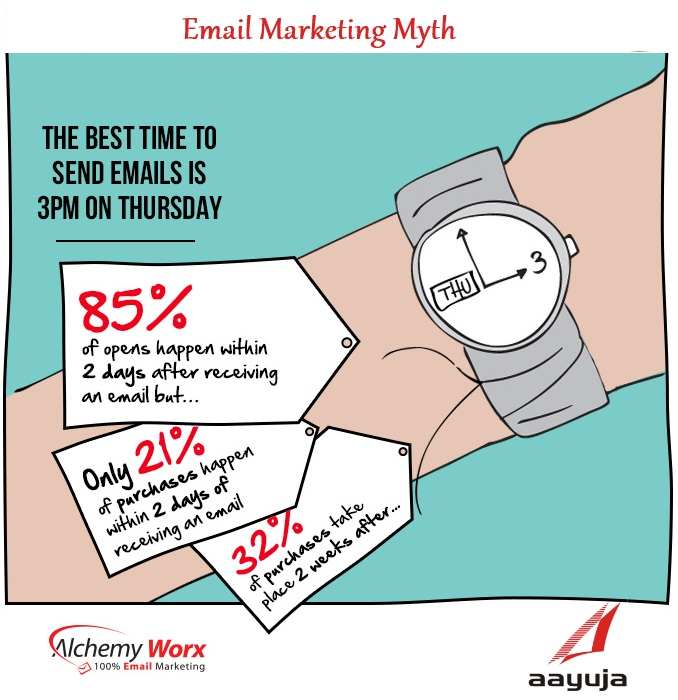 Email Marketing Myth Debunked [INFOGRAPHIC]
