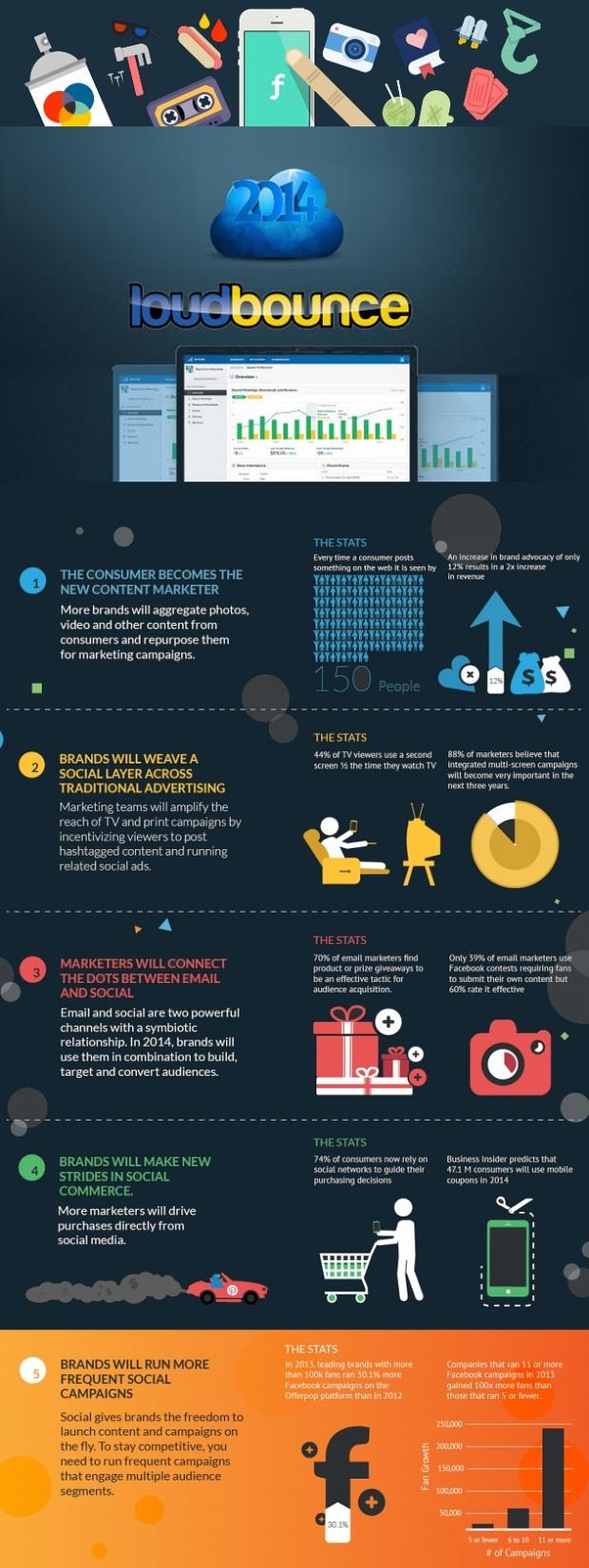 Social Media Ecommerce Trends in 2014