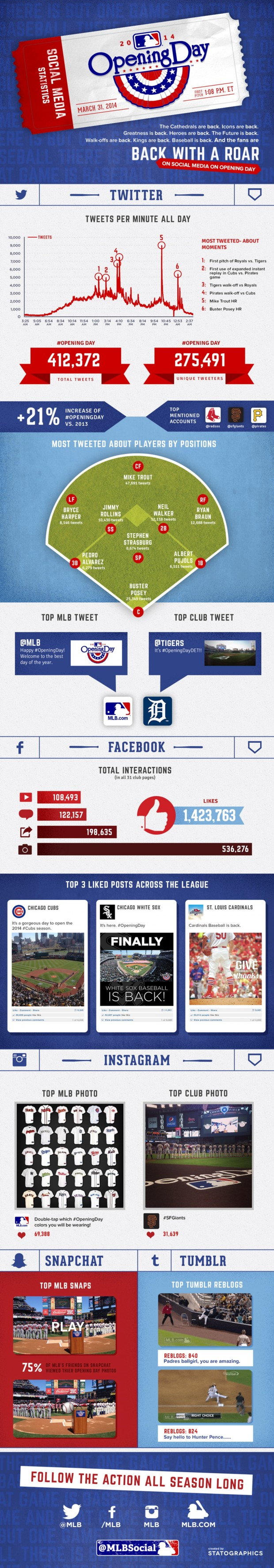 Social Media Statistics from MLB's 2014 Opening Day [INFOGRAPHIC]