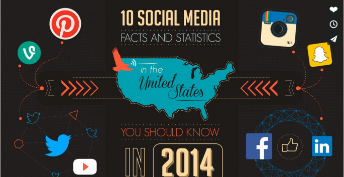 Cool Social Media Stats and Facts for 2014