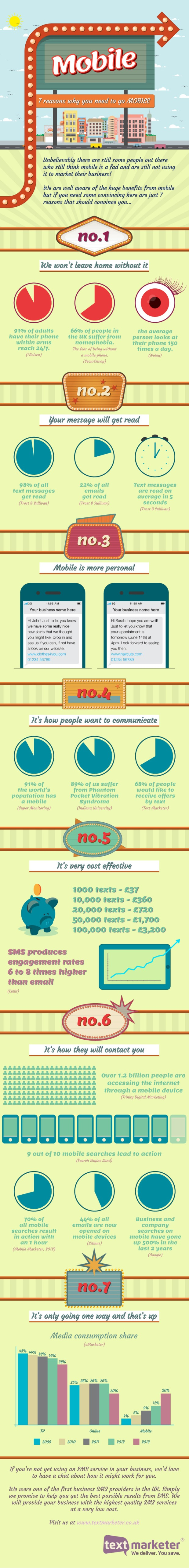Seven Reasons why Your Brand Needs to go Mobile [INFOGRAPHIC]