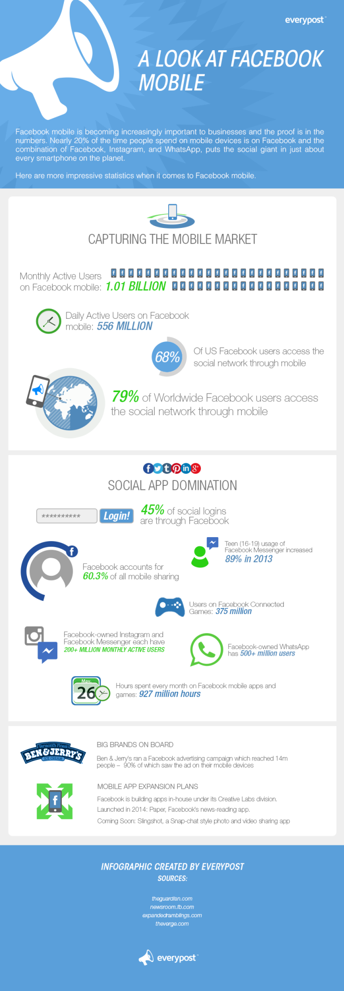Powerful Facebook Mobile Statistics [INFOGRAPHIC]