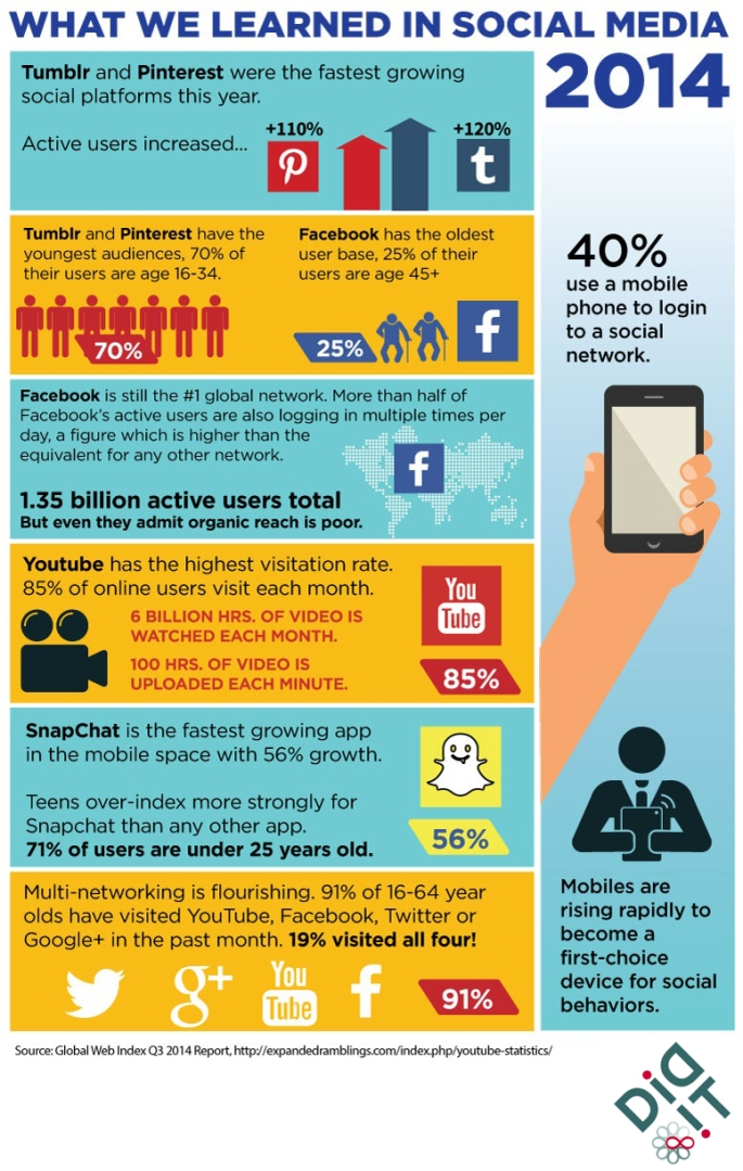 Social Media Lessons from 2014 [INFOGRAPHIC]