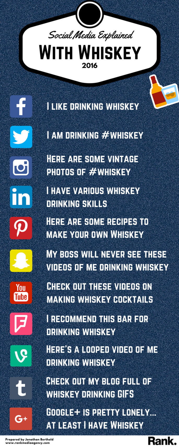 Social Media - Whiskey Infographic